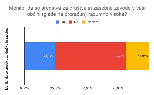 2020_anketa_maj_obcSredstva_3